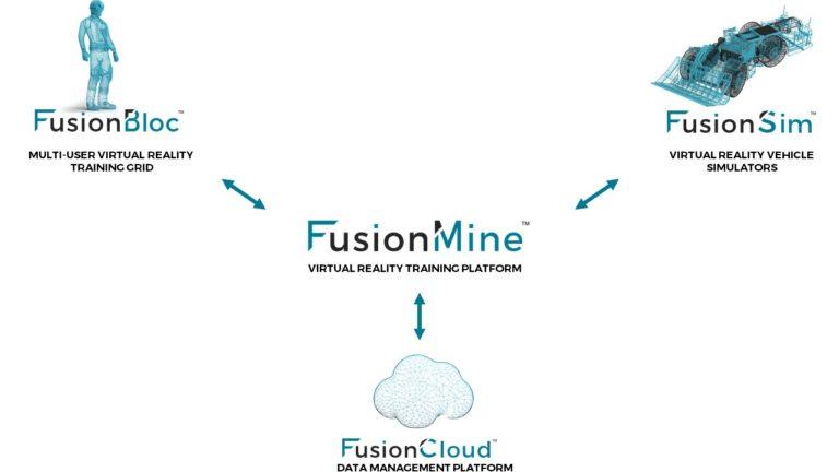 FusionMine Diagram Overview